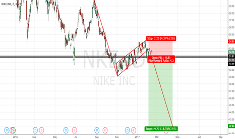 NKE: NIKE potential short if breaks resistance level