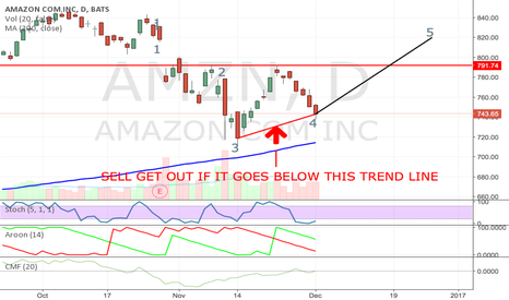 AMZN: Bulkowski's Ugly Double Bottoms