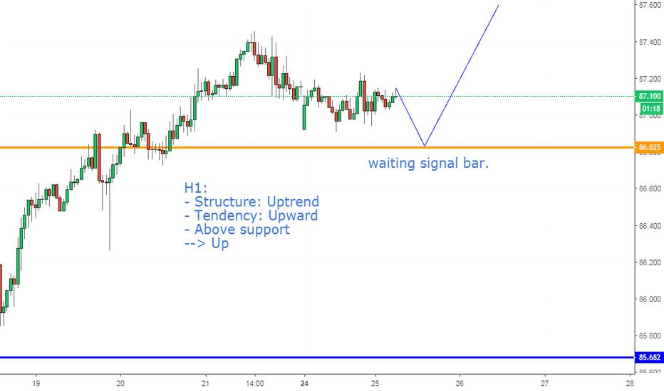 CADJPY: CADJPY, 25/09/2018: Buy on H1.