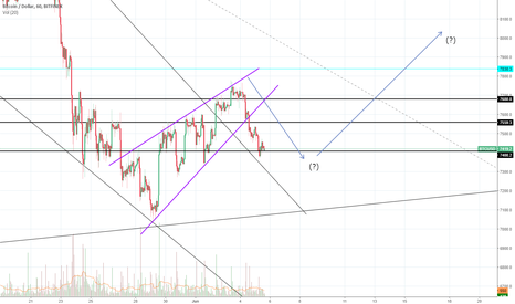 BTCUSD: Forget about wave count. IS THIS A LEADING DIAGONAL?