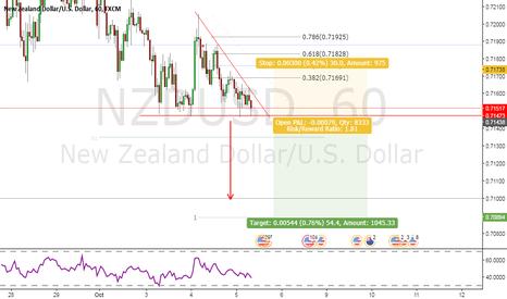 NZDUSD: NZDUSD - 1H - Descending Triangle