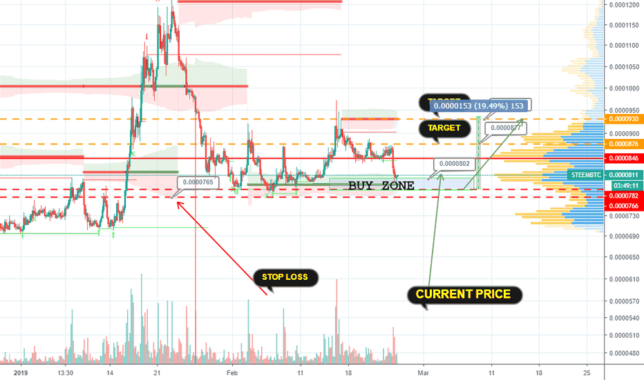 steem btc tradingview