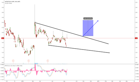 ASTC: ASTC: BUY THE BREAKOUT
