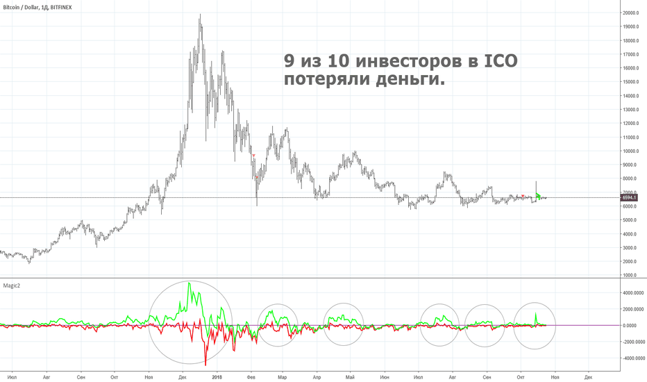 BTCUSD: Криптолихорадка. 9 из 10 инвесторов в ICO потеряли деньги.
