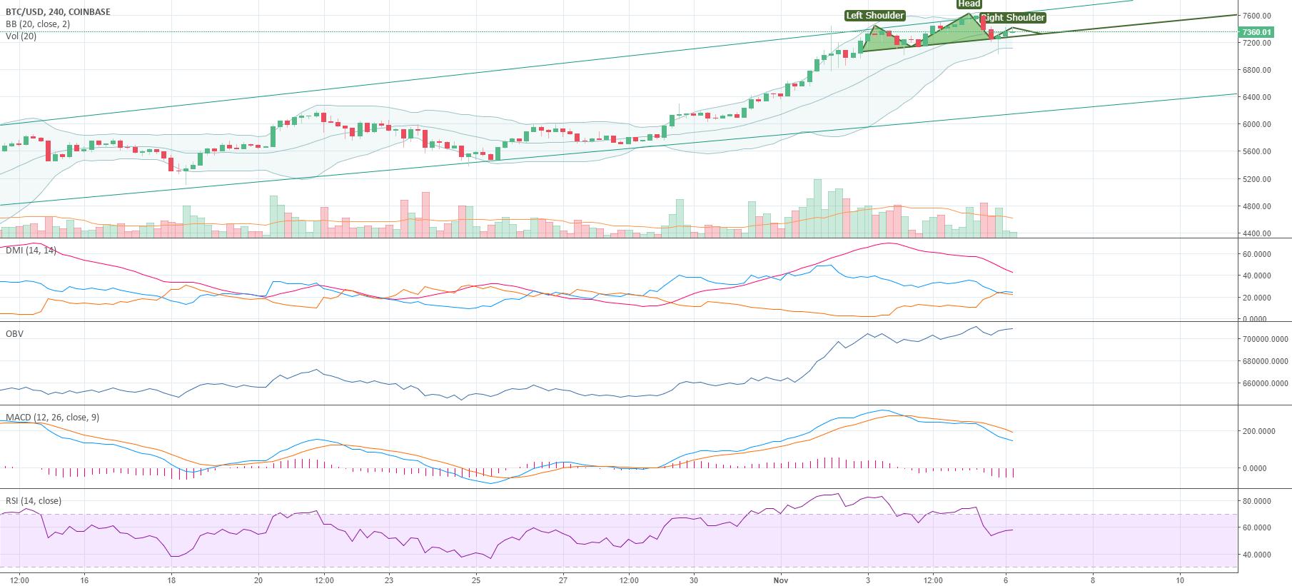 BTC/USD (Possible H&S)