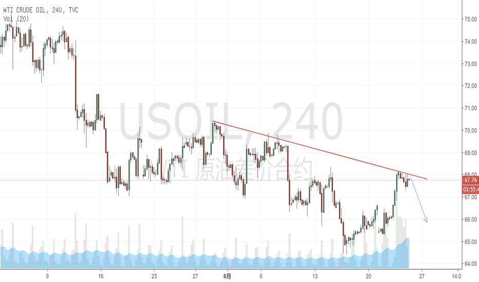 USOIL: 油到了空的时候,配合日线级别孕线