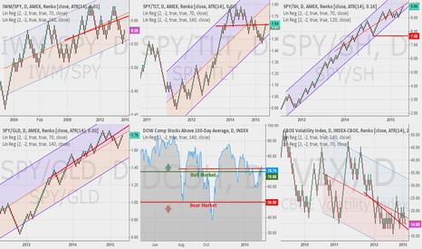 IWM/SPY: Updated Market Risk Grid