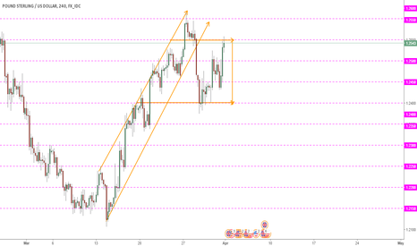 GBPUSD: DO WE HAVE A FLAG PATTERN ON GBPUSD ?