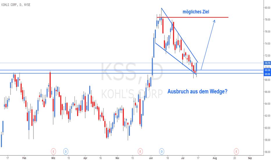 KSS: Sehen wir einen Ausbruch aus dem Wedge an markantem Support?