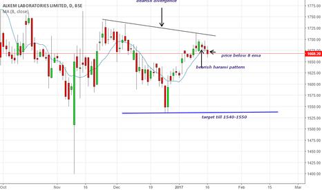 ALKEM: short the stock