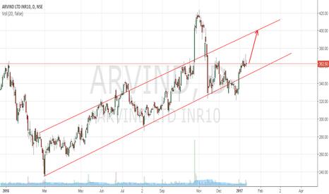ARVIND: Arvind Ltd. has been approaching bullish channel resistance
