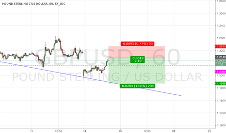GBPUSD: GBP/USD -- Short