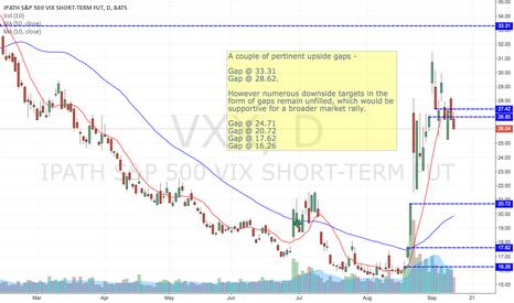 VXX: Downside bias