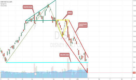 DIS: Expanding triangle - bearish breakout exhausted
