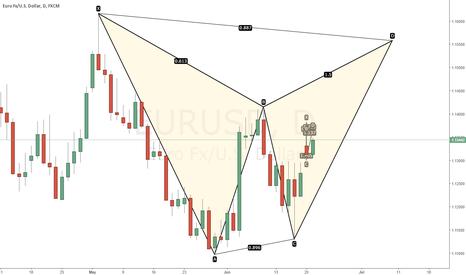 EURUSD: potential bat daily chart eurusd