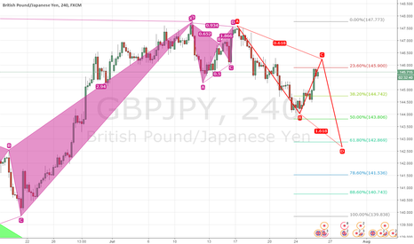 GBPJPY: GBPJPY Trading Idea