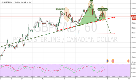 GBPCAD: Possible short and breakout GBPCAD
