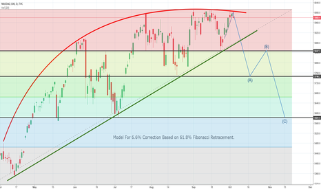 NDX: Update Of Nasdaq model
