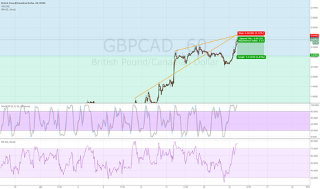 GBPCAD: Great R:R for Selling GBPCAD