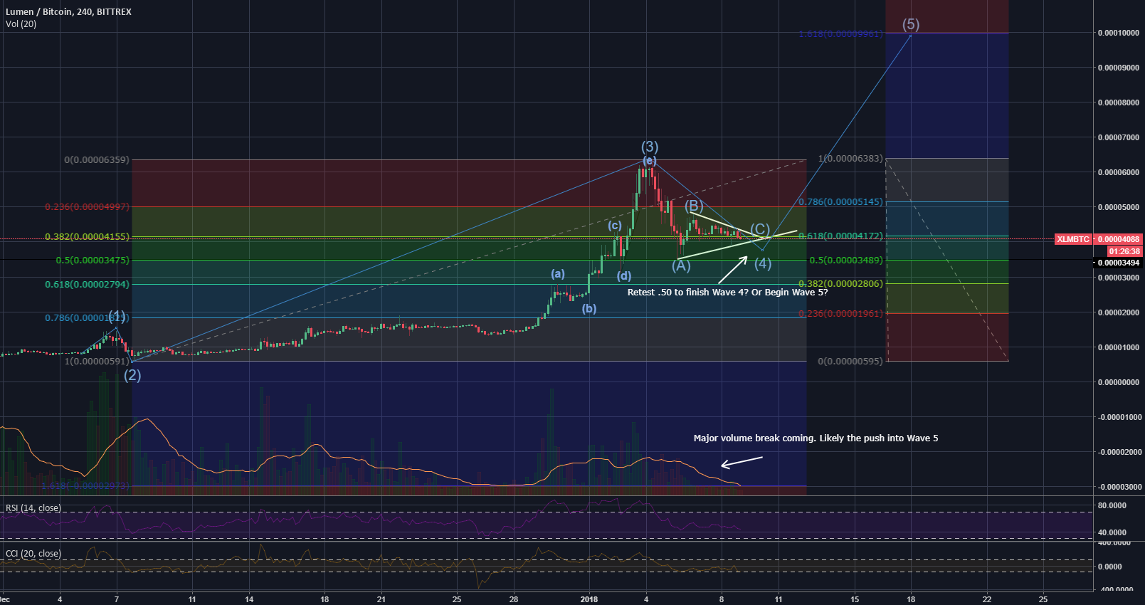 XLM Ready To Break Up Into Wave 5