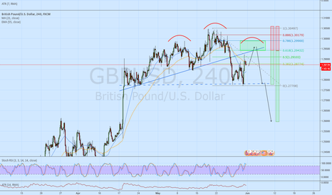 GBPUSD: Sell GBPUSD on a pull back to the .618
