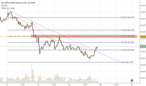 AUDJPY: Pull back to the 50% Fib??  AUD/JPY