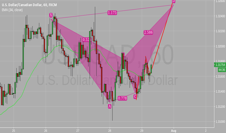 USDCAD: Gartley formation