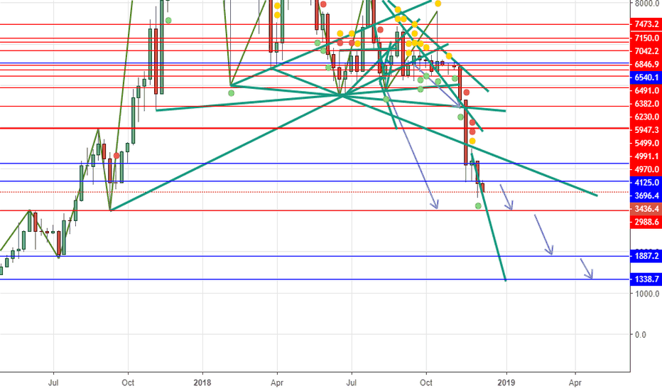 BTCUSD: Short below 3696.4 take profit at 2988.6 then 1887.2 then 1338.7