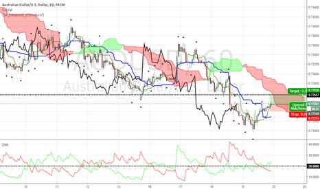 AUDUSD: AU in a mild upswing