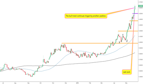 USDTRY: Bull Trend Continues on The USDTRY