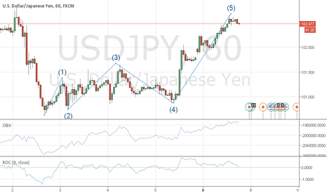 USDJPY: Sell on 1H USDJPY
