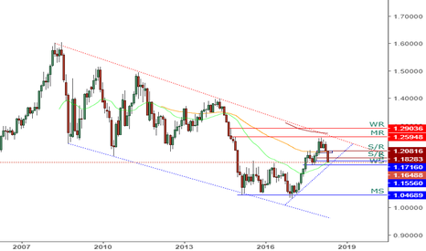 EURUSD: EURUSD - Monthly Analysis