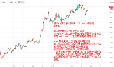 BTCUSD: wicc  维基链后续看法