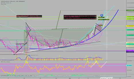 SUBBTC: SUB in growth - WTF? So many hints showing just to one level?