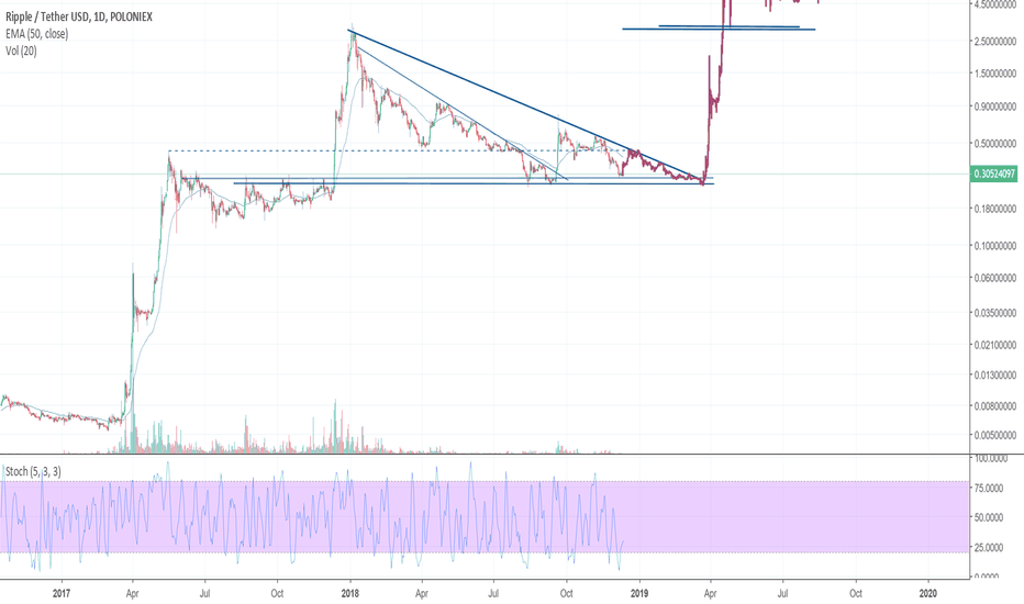 XRPUSDT: possible XRP movement until break out