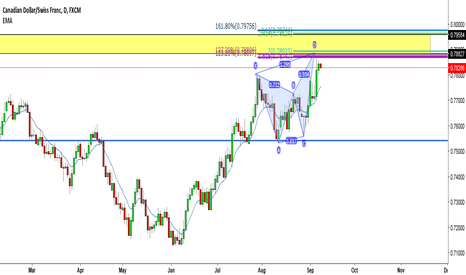 CADCHF: CADCHF Butterfly into supply level