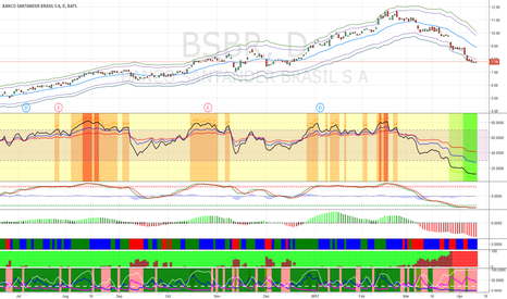BSBR: Buy BSBR between $7.00 and $7.24 for short-term bounce.
