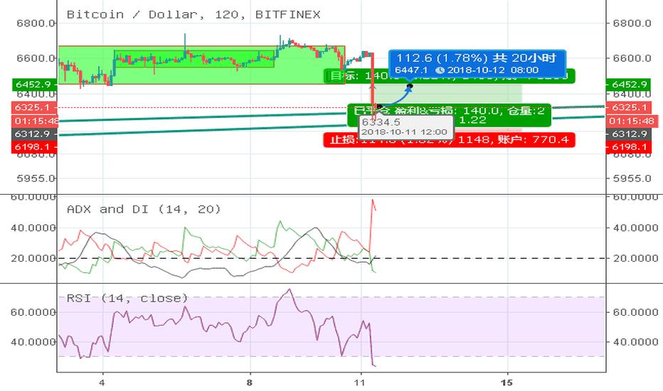 BTCUSD: btc短时下破,目前已跌破上升锲形,但是支撑于日线三角下沿。