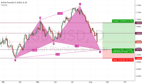 GBPUSD: cypher pattern on the daily