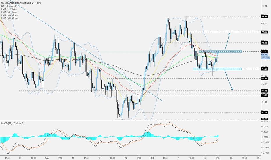 DXY: DXY- 240 - Wait until it gets out