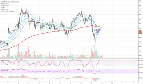 AKS: $AKS Bearish Rising Wedge Pre-earnings