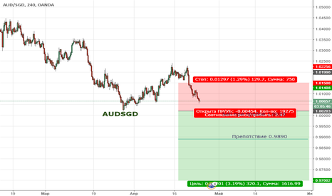 AUDSGD: Цена продолжает находиться в медвежьей коррекции