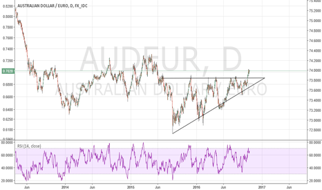 AUDEUR: Buy pullbacks on this one