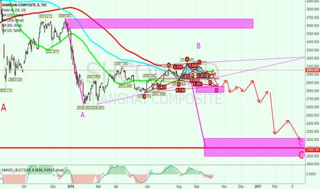SHCOMP: another stock marcket crash!  ---individual opinion