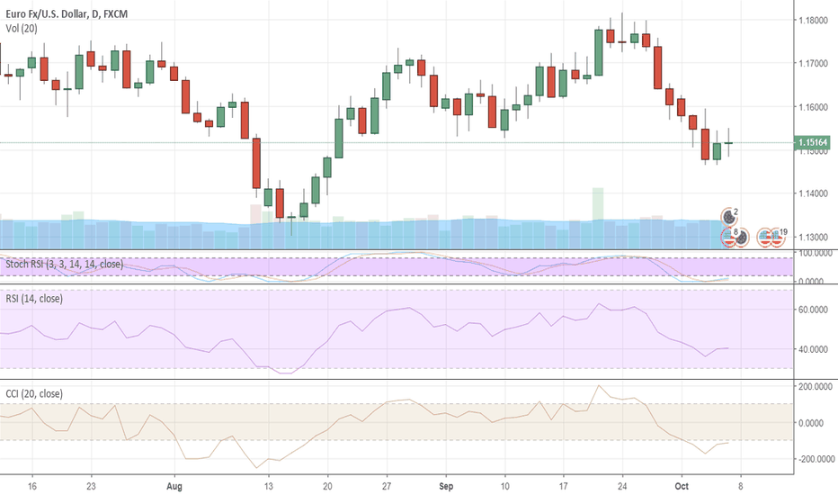 EURUSD: Dollar: will NFP disappoint?