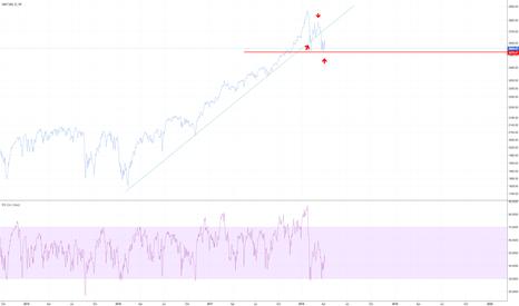 SPX: S&P500- Threatening 1-2-3 bearish downtrend
