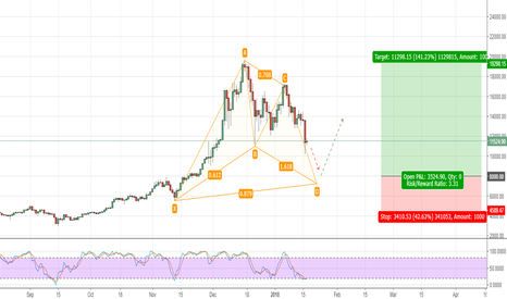 BTCUSD: BTC forming a bullish Gartley around 8000 level