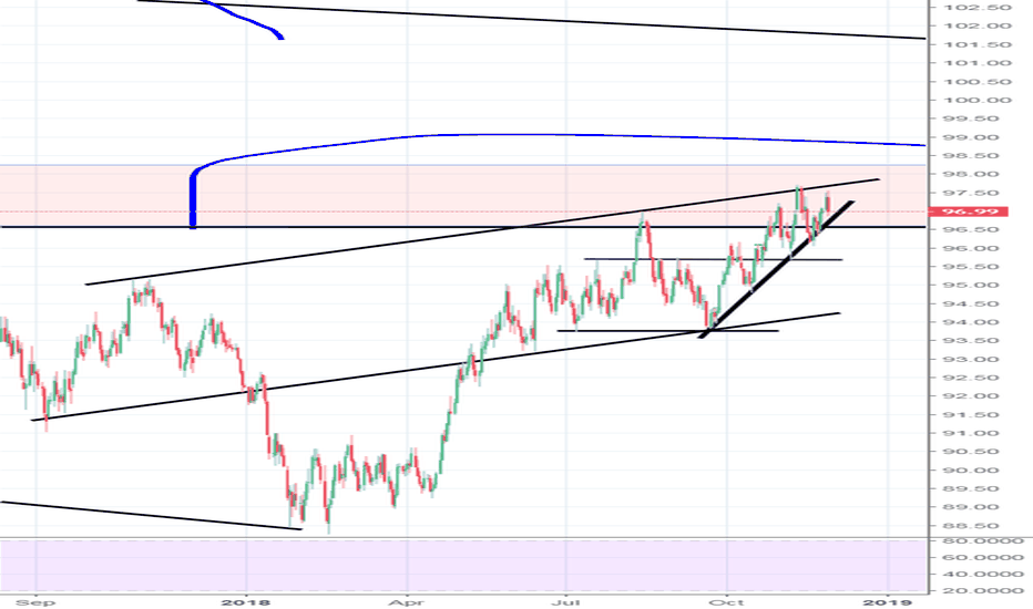 DXY: DXY 3 times channel test...lower highs?