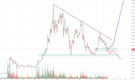 XMRUSD: Monero XMR has been a weak link lately, at support level now