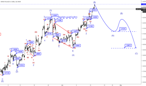 GBPUSD: M30|GBPUSD Bearlish market will be descend to 1.412 or less.